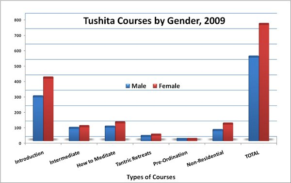 2009CoursesbyGender