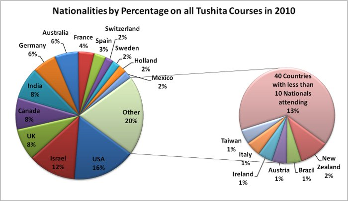 Tushita_2010_Nationality_Percentage_SMALL