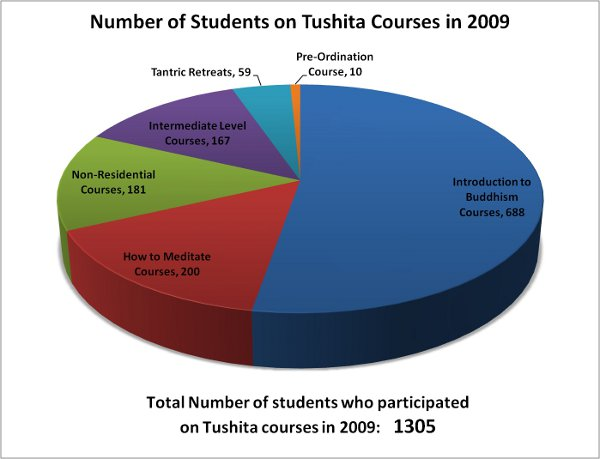 2009CoursesbyStudents