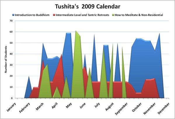 2009TushitaCalendar