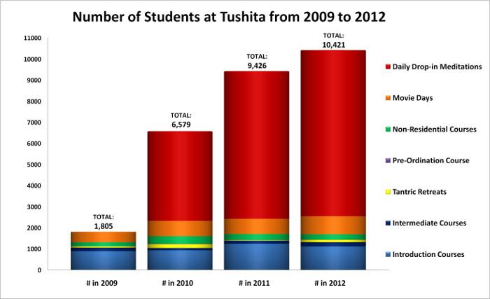 2012_Report-_2009-12_Report_Comparison