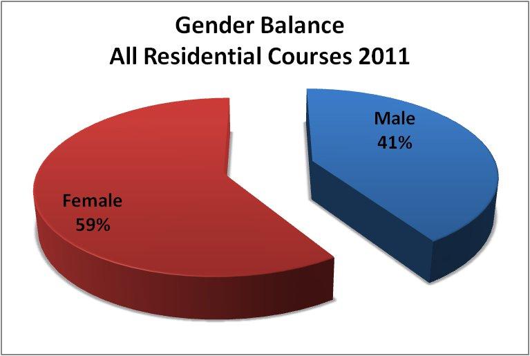 Gender_2011