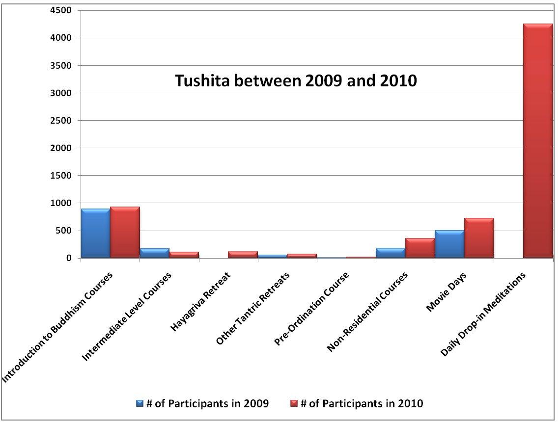 Tushita_2009_to_2010