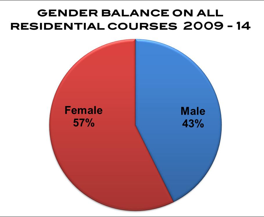 2014 - 6 Year Gender