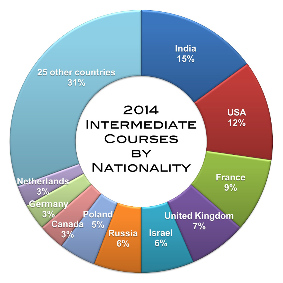 2014 - Int courses Nationality