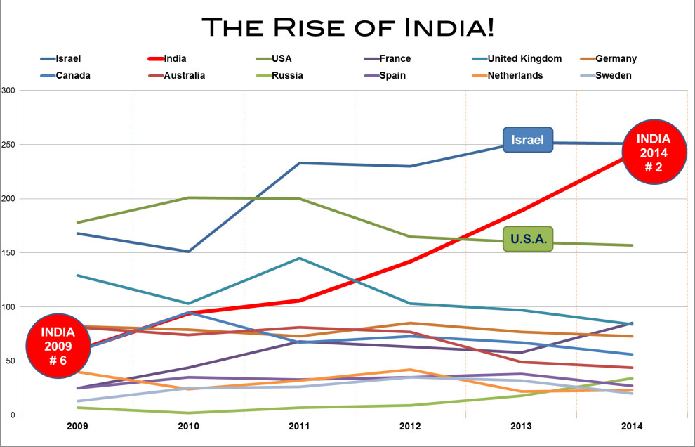 2014 - Rise of India