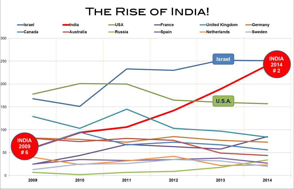 2014 - Rise of India