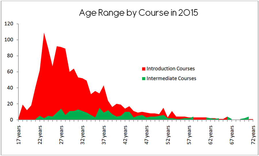 Age Range by Course in 2015