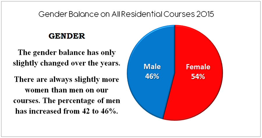 Gender Balance on All Residential Courses 2015